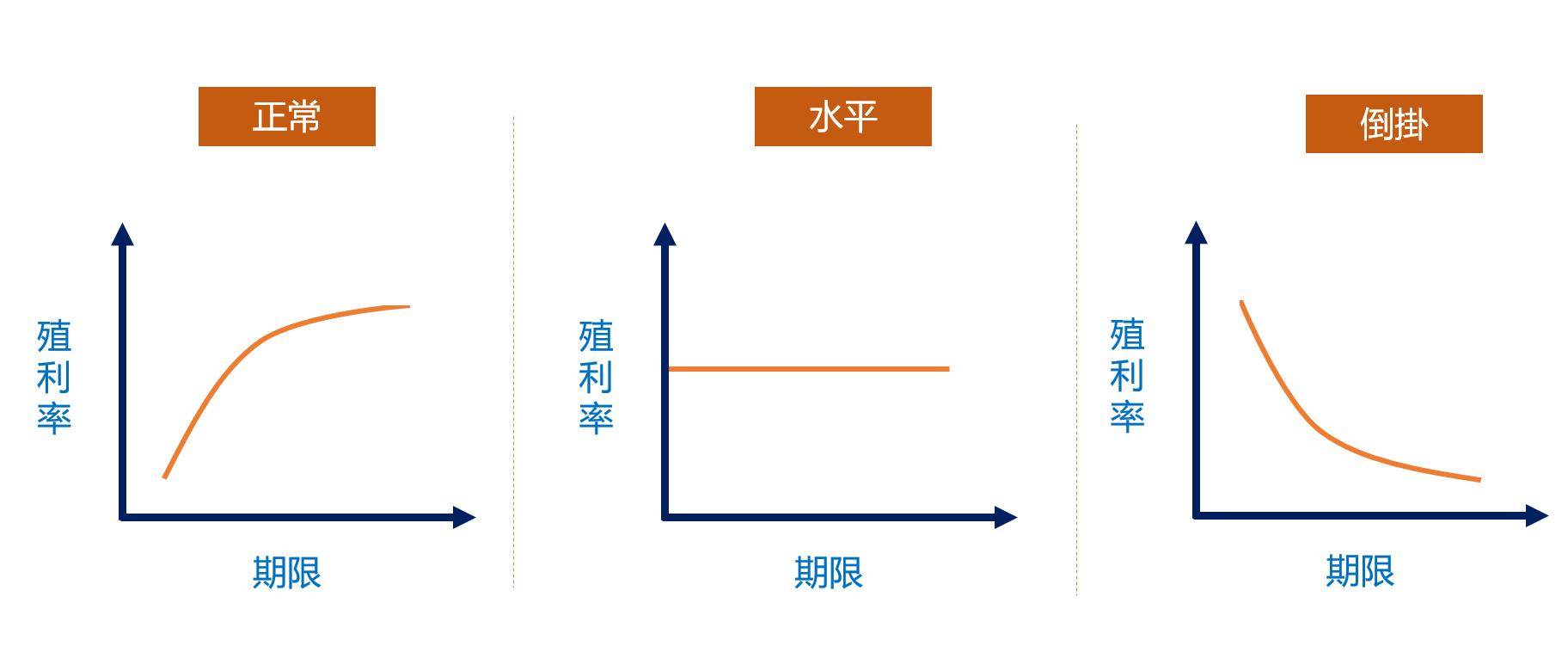 殖利率曲線(Yield curve)